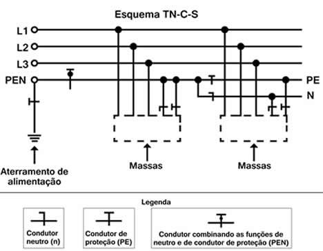 esquema-aterramento-tn-c-s